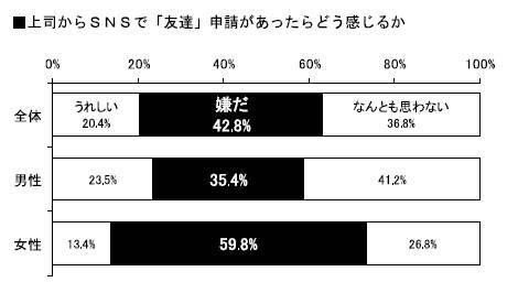 20130816 2013年度新入社員の会社生活調査