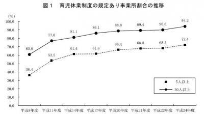 20130820平成24年度雇用均等基本調査の結果公表