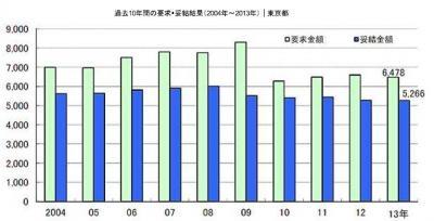 20130820(東京都)2013年春季賃上げ要求・妥結状況