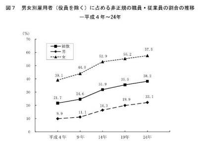 20130820平成24年就業構造基本調査結果