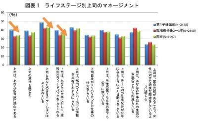 20130827育児をしながら働く女性の昇進意欲やモチベーションに関する調査