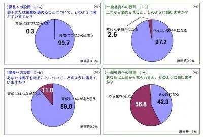 20130829叱られると「やる気を失う」一般社員は57パーセント