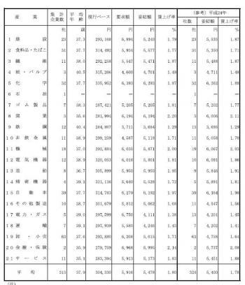 20130830平成25年民間主要企業春季賃上げ要求・妥結状況