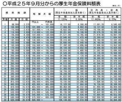 20130830平成25年9月分からの厚生年金保険料率