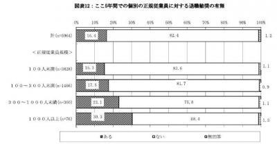 20130902従業員の採用と退職に関する意識調査