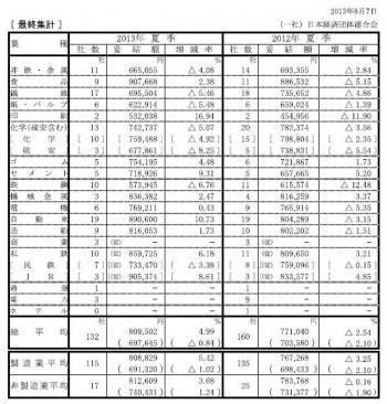 20130902 2013年夏季賞与・一時金大手企業業種別妥結結果(最終集計)