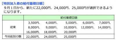 20130903労災保険特別加入給付基礎日額変更