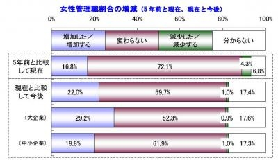 20130927女性登用に対する企業の意識調査