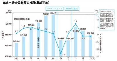 20131016東証1部上場企業の2013年年末賞与の妥結水準調査