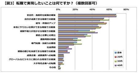 20131022女性の転職活動調査「転職で実現したいこと」