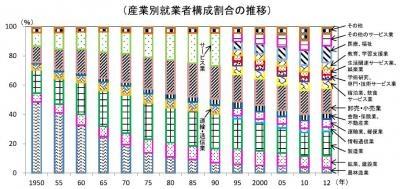 20131023平成25年度「労働経済白書」