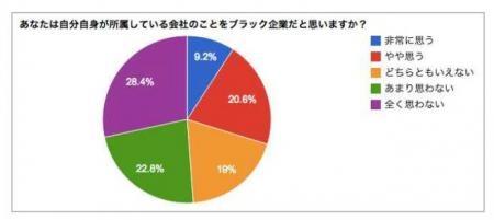 20131023ブラック企業についての調査