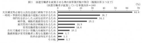 20131023平成24年「派遣労働者実態調査」の結果