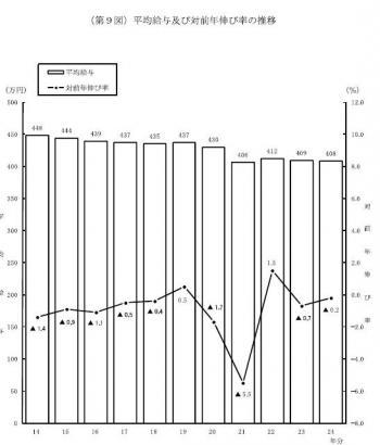20131031平成24年民間給与実態統計調査の概要