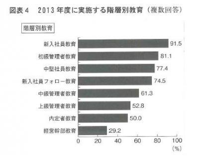 20131031 2013年教育研修費用の実態調査