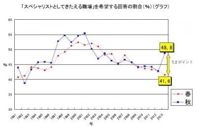 20140205 2013年度新入社員秋の意識調査