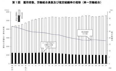 20140207平成25年「労働組合基礎調査」の結果