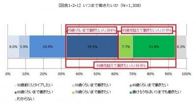 20140207働き方に関する調査