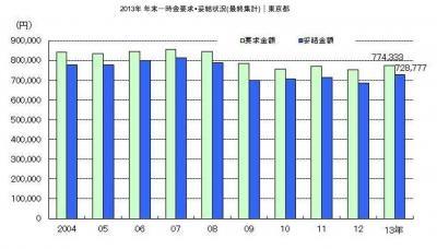 20140207 2013年年末一時金要求・妥結状況【東京都】最終集計