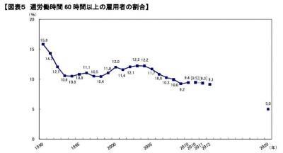 20140210ワーク・ライフ・バランスレポート2013