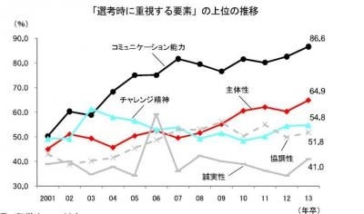 20140212新卒採用(2013年4月入社対象)に関するアンケート