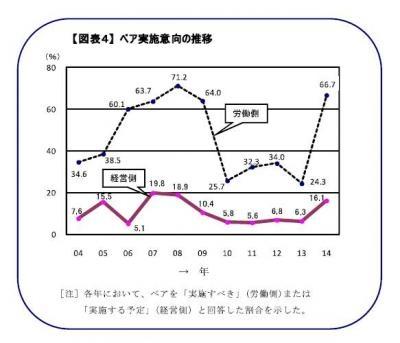 20140213 2014年賃上げ見通し~労使および専門家アンケート~