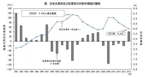 20140217平成25年労働力調査結果(速報)