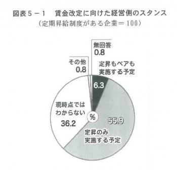 20140218 2014年春季労使交渉にのぞむ経営側のスタンス調査(最終集計)