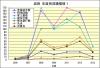 岩田年度別成績推移1