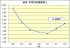 岩田年度別成績推移2