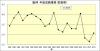 阪神年度成績推移防御率1994年_2013年