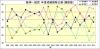 阪神-読売成績比較1994年から2013年勝敗数