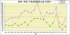阪神-読売成績比較1994年から2013年本塁打