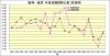 阪神-読売成績比較1994年から2013年防御率