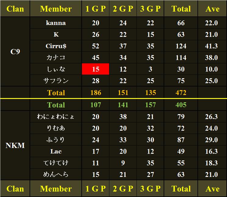 C9 vs NKM