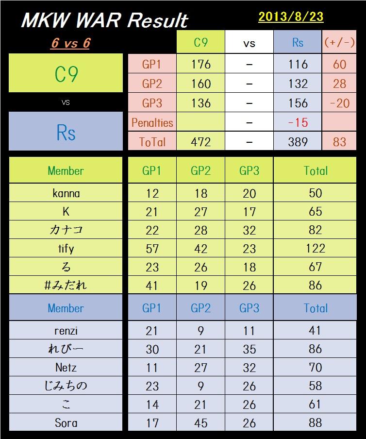C9 vs Rs