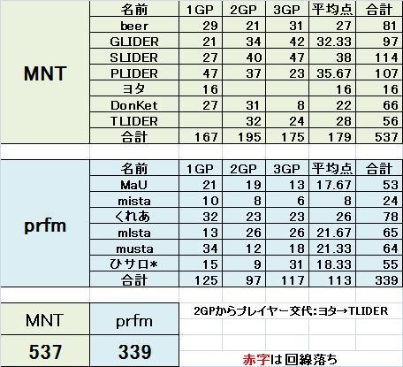 MNT vs prfm