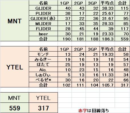 MNT vs YTEL