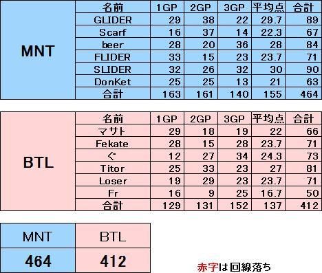 MNT vs BTL