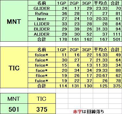 MNT vs TIC