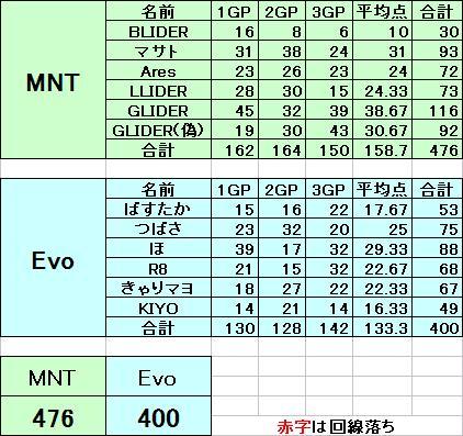 MNT vs Evo