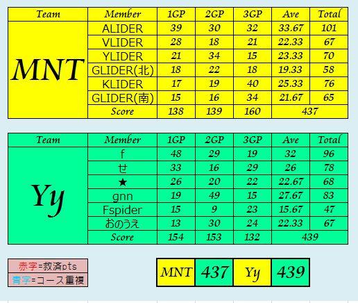 MNT vs Yy