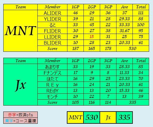 MNT vs Jx
