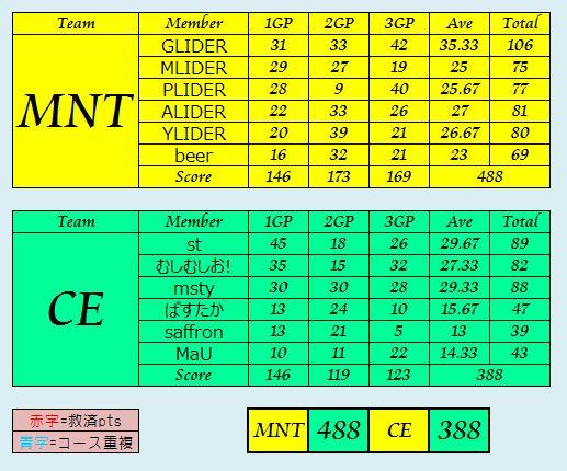 MNT vs CE
