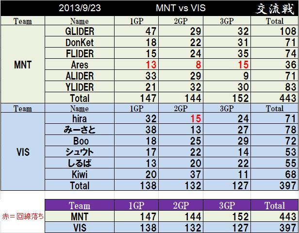 MNT vs VIS