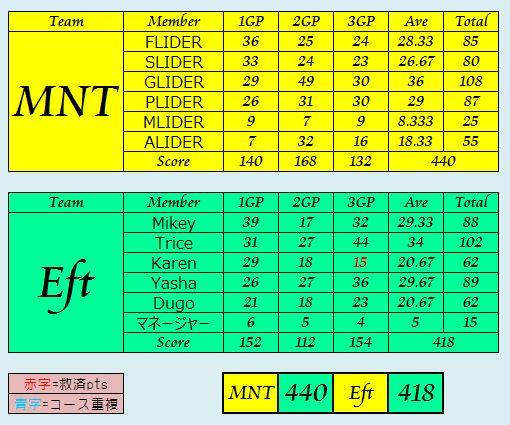 MNT vs Eft