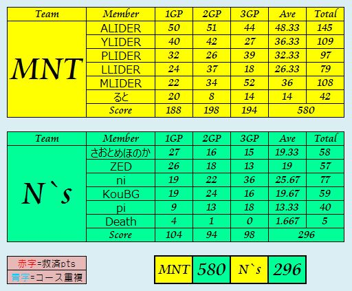 MNT vs N`s