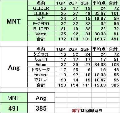 Aブロック MNT vs Ang