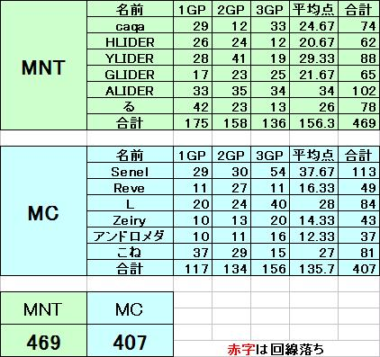 MNT vs MC