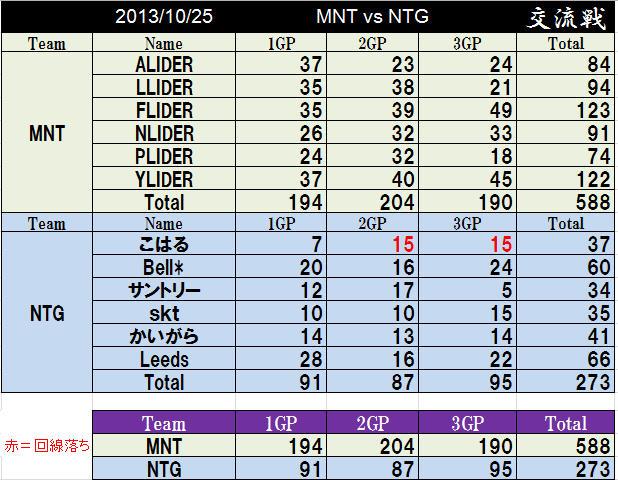 MNT vs NTG